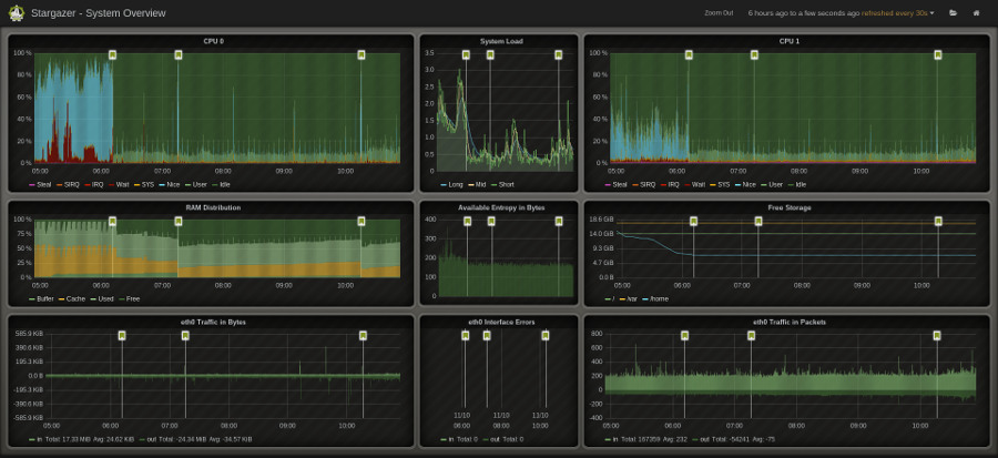 Screenshot of one of the VFCC Dashboards