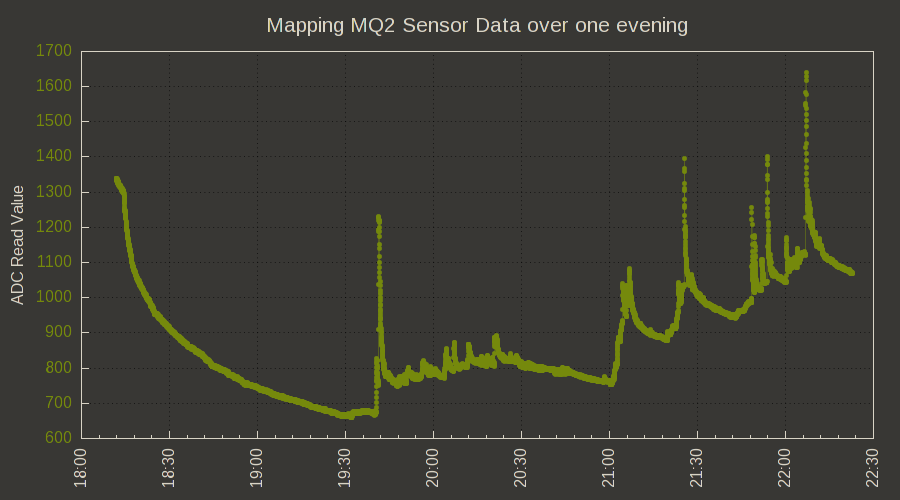 MQ2 Sensor data via spark-core over a period of one evening