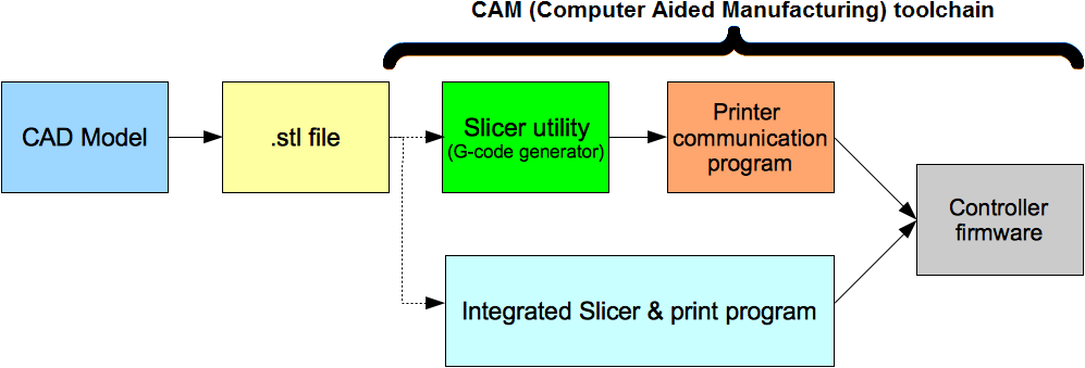Open-Source CAD/CAM Software Stack foer 3D Printing