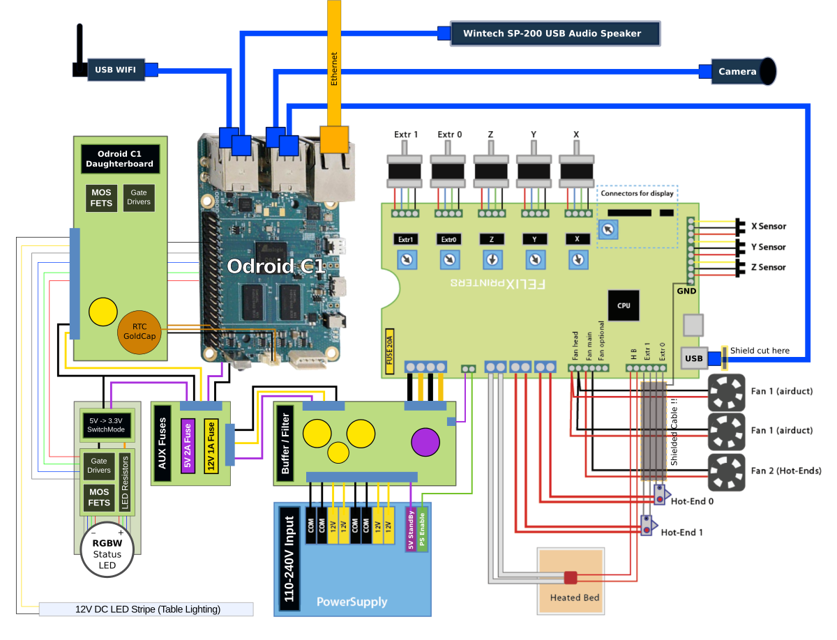 Felix 3.0 Dual-Head 3D Printer with Odroid C1 Wiring Diagram